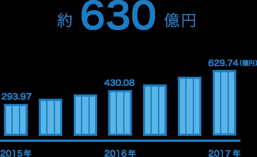 サービスページ 株式会社robot payment