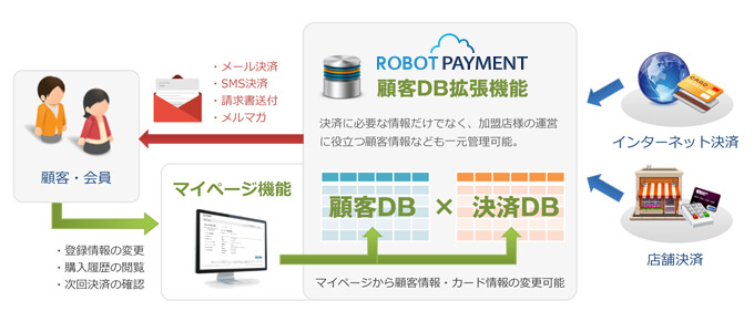 robot paymentの強み 決済代行 決済システムのrobot payment