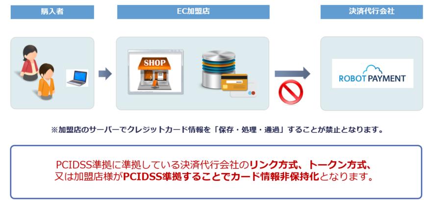 加盟店のサーバーでクレジットカード情報を「保存・処理・通過することが禁止となります。