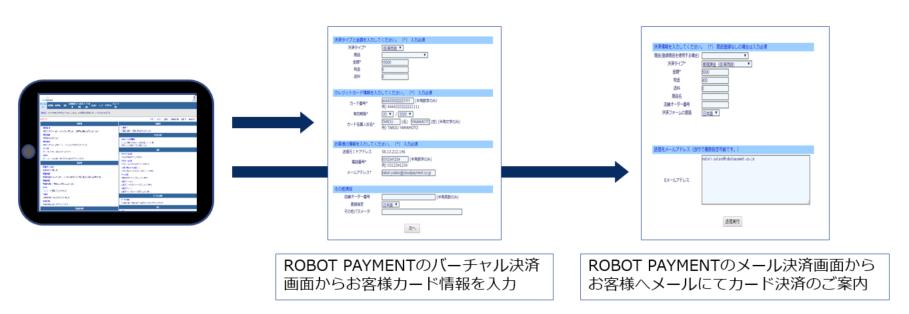 ROBOT PAYMENTのタブレット端末レンタルサービスの決済方法