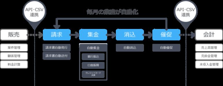 業務の自動化(入金消込・請求管理)